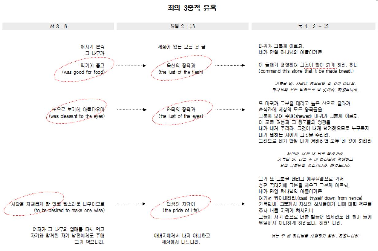 죄의 3중적 유혹.png